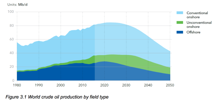 Energy outlook – Oil and gas (DNV report notes